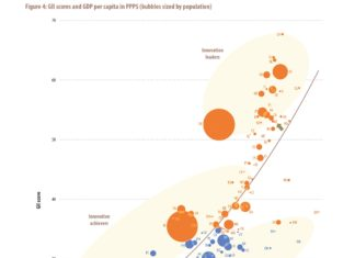 Grafik 2 - GDP per capita and Global Innovation Index. Quelle: Cornell University/ INSEAD/ The World Intellectual Property Organization: The Global Innovation Index 2017. Innovation Feeding the World. Ithaca, Fontainebleau, and Geneva 2017.