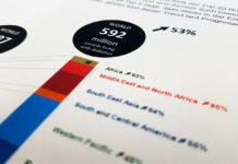 Grafik aus dem Bericht zum Ernährungsforum