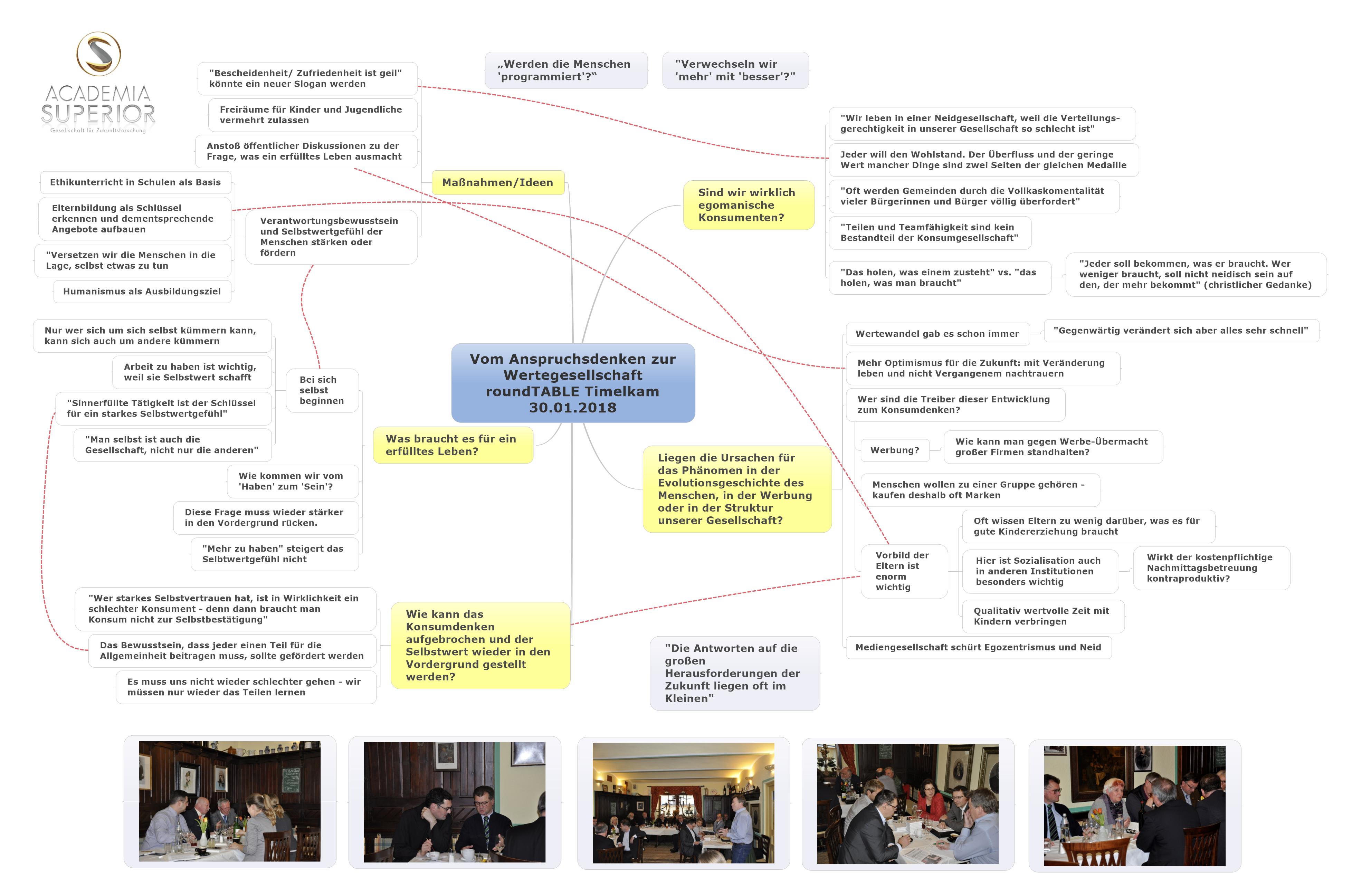 MindMap: roundTABLE Anspruchsdenken und Wertegesellschaft