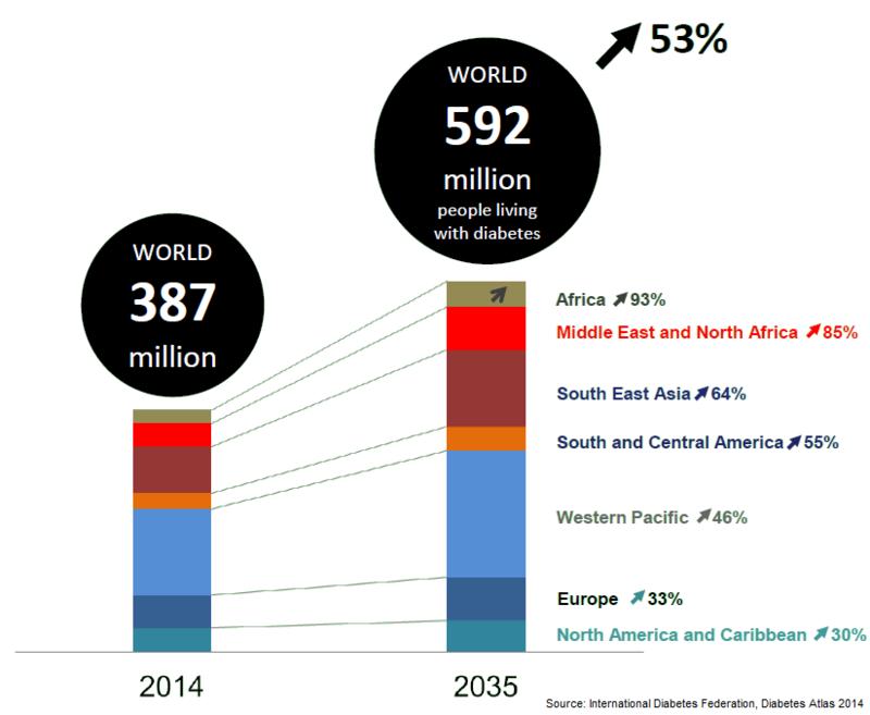 Prognostizierter weltweiter Anstieg von Diabetes Typ 2