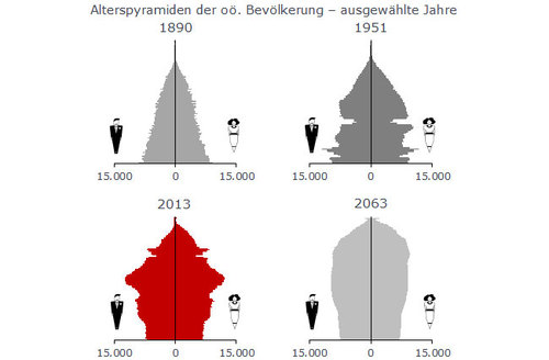 Alterspyramiden der oö. Bevölkerung. Quelle: Land OÖ Abteilung Statistik; Statistik Austria.