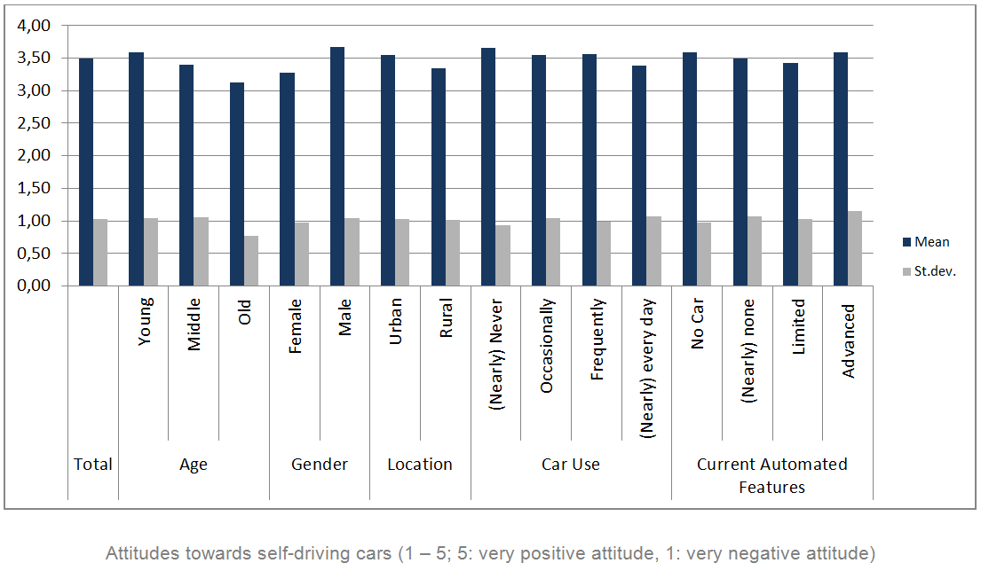 Attitudes towards self-driving cars
