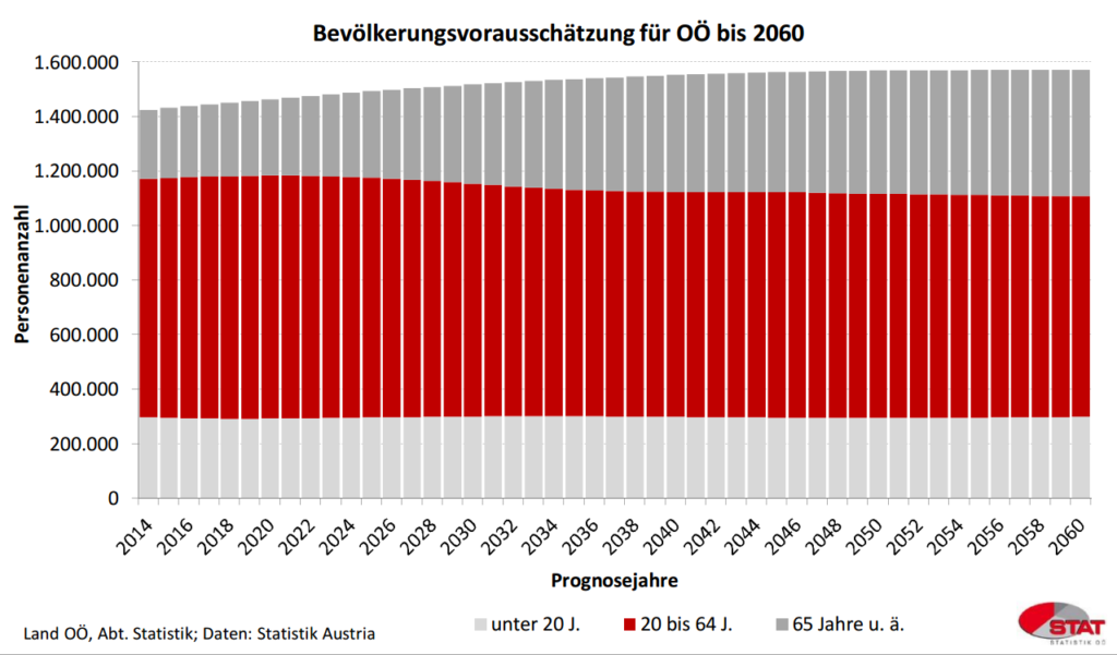 Bevölkerungsvorausschätzung Oberösterreich bis 2060. Quelle: Land OÖ Abteilung Statistik; Statistik Austria.