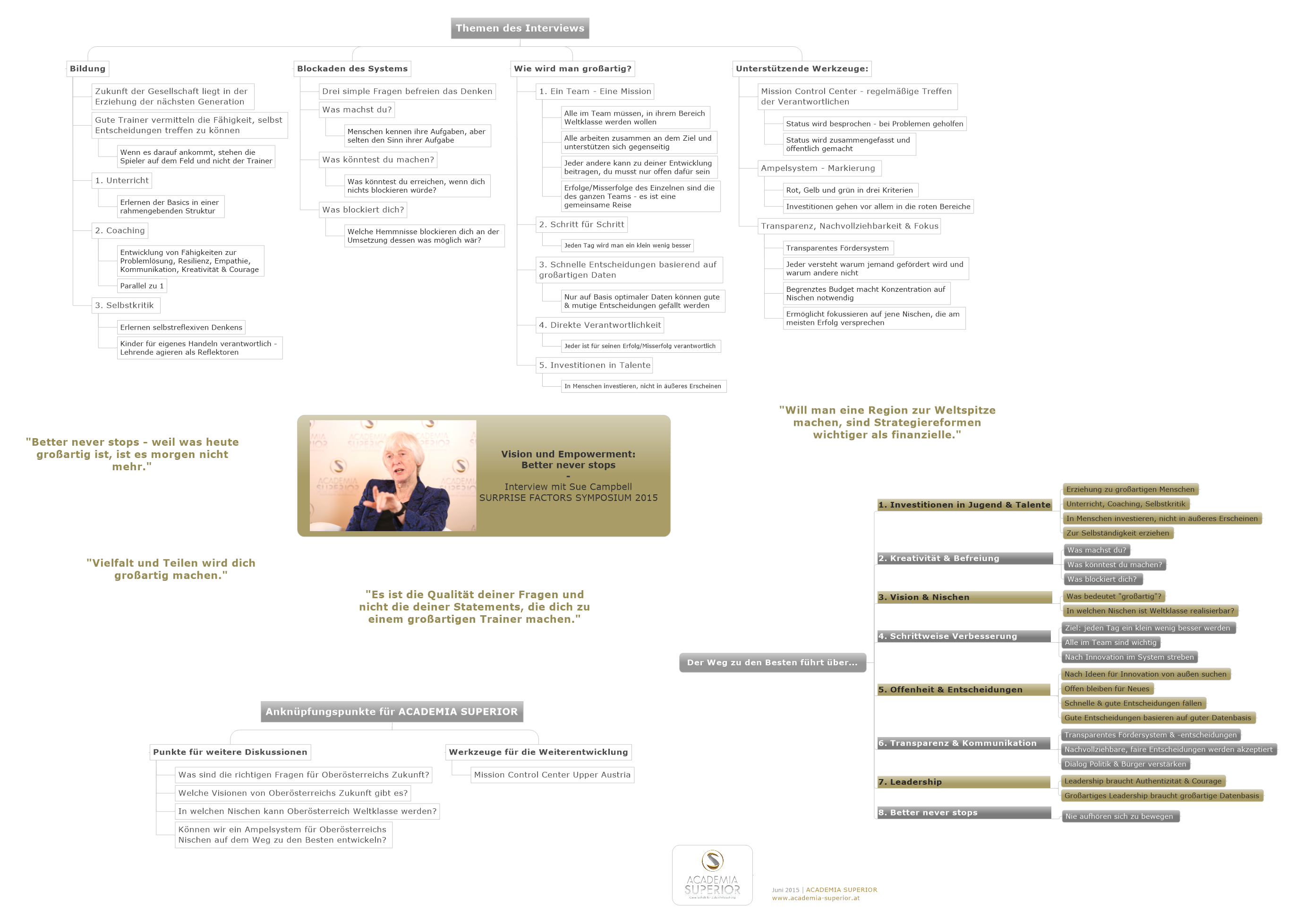 MindMap: Interview mit Sue Campbell (dt)