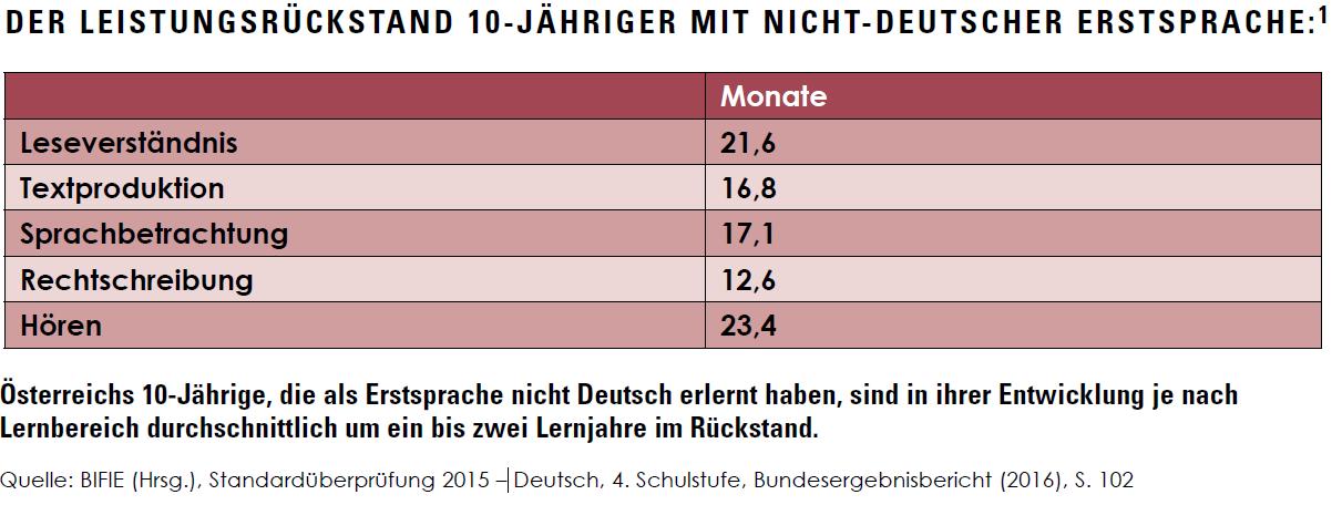 Der Leistungsrückstand 10-Jähriger mit nicht-deutscher Erstsprache