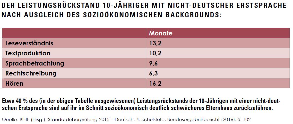 Der Leistungsrückstand 10-Jähriger mit nicht-deutscher Erstsprache nach Ausgleich des sozioökonomischen Backgrounds