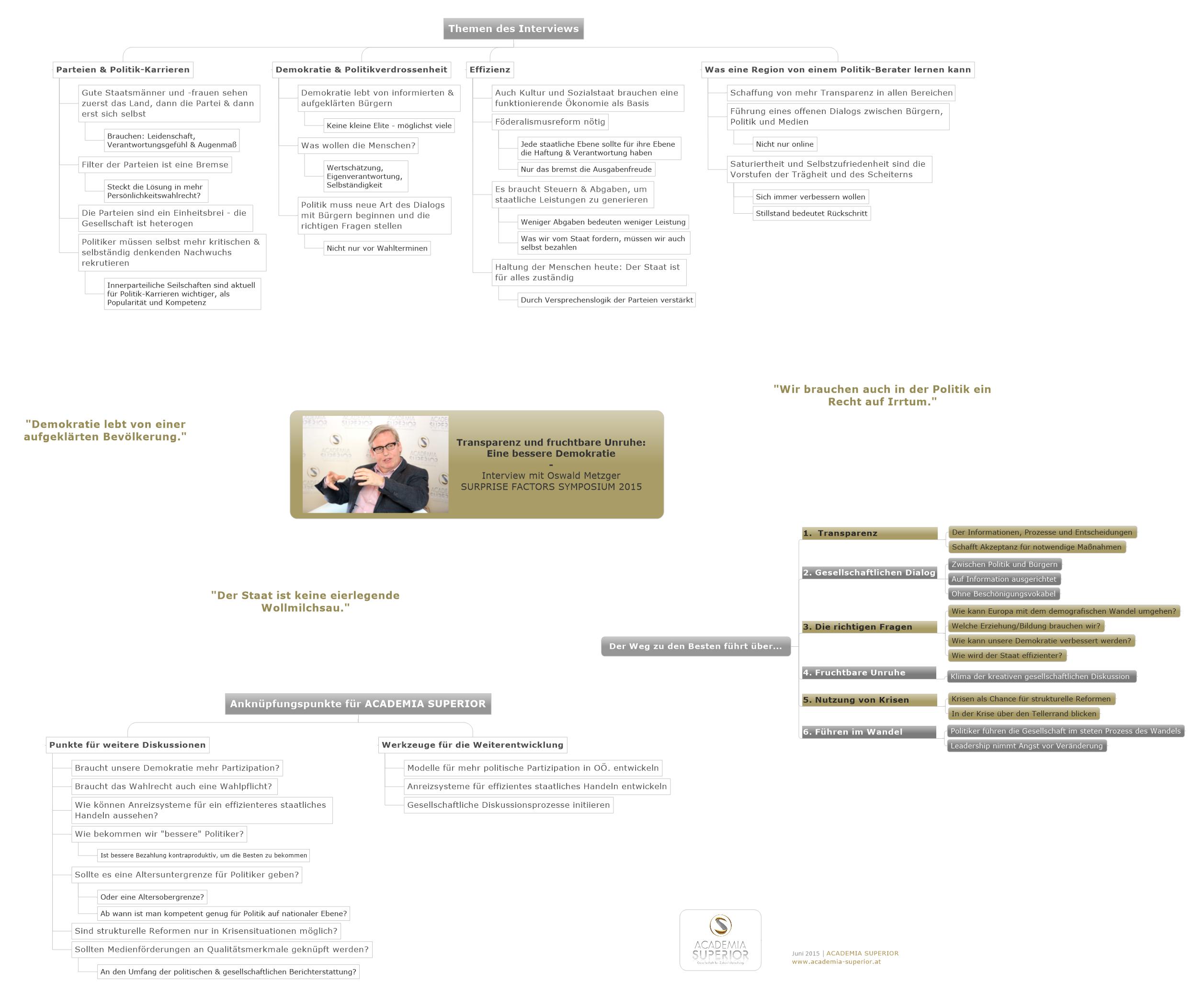 MindMap: Interview mit Oswald Metzger (dt)
