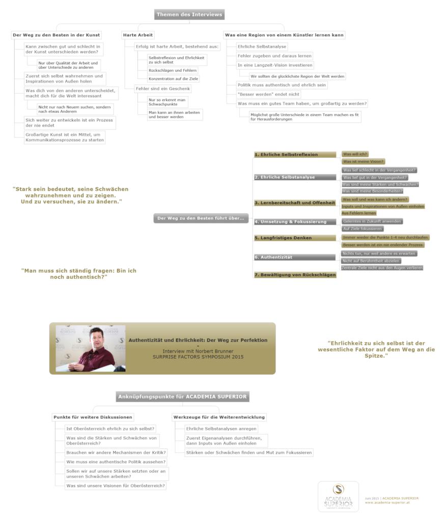 MindMap: Interview mit Norbert Brunner (dt)
