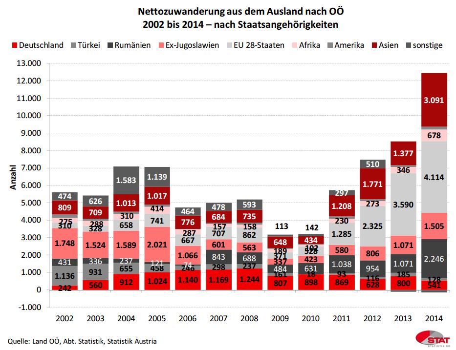 Nettozuwanderung aus dem Ausland nach Oberösterreich 2002-2014. Quelle: Land OÖ Abteilung Statistik; Statistik Austria.