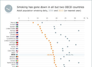 OECD: Smoking has gone down in all but two OECD countries