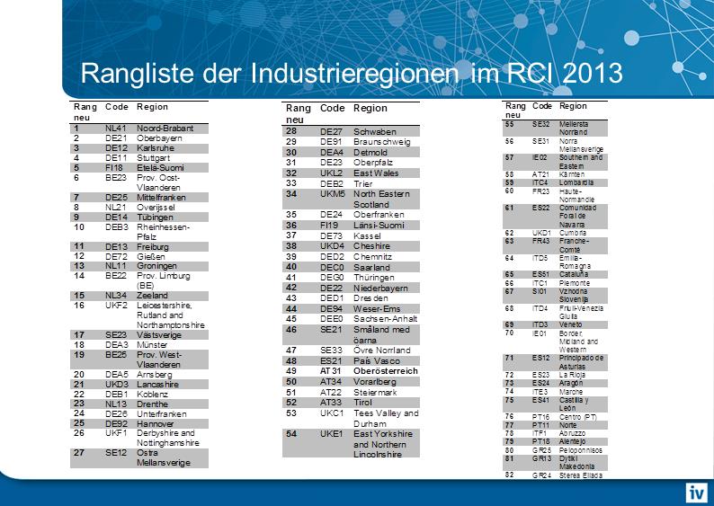 Rangliste der europäischen Industrieregionen 2013. Oö liegt auf Platz 49