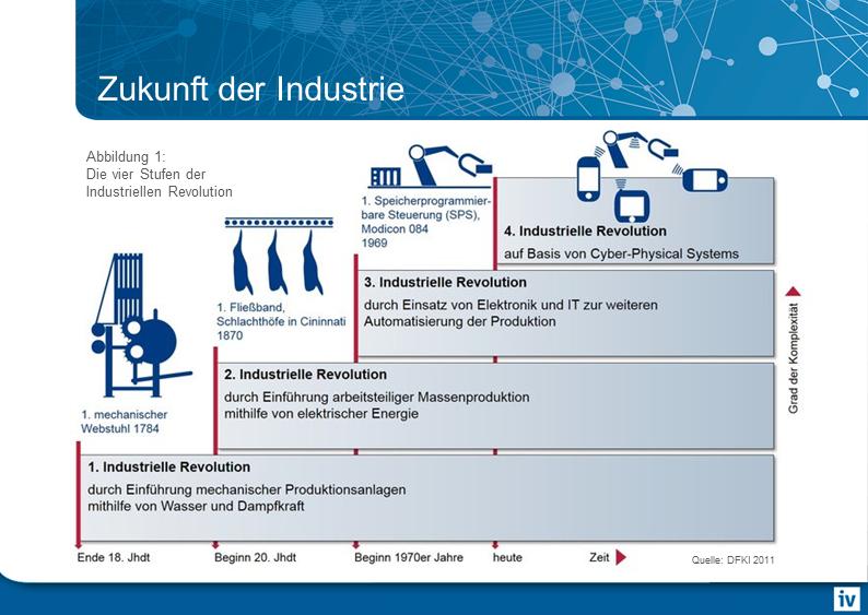 Die vier Stufen der industriellen Revolution