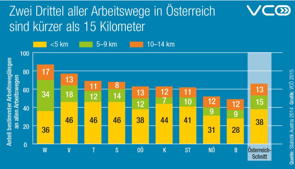 2/3 aller Arbeitswege in Österreich sind kürzer als 15 km