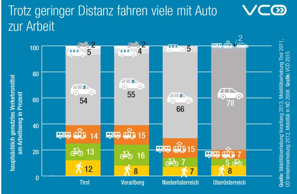 Trotz geringer Distanz fahren viele mit dem Auto zur Arbeit