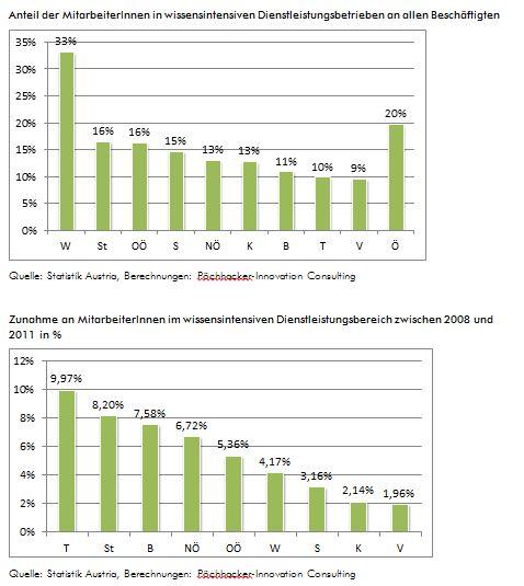 Anteil der Beschäftigten und Zunahme der Mitarbeiter im wissenschaftlichen Dienstleistungsbereich 2008-2011