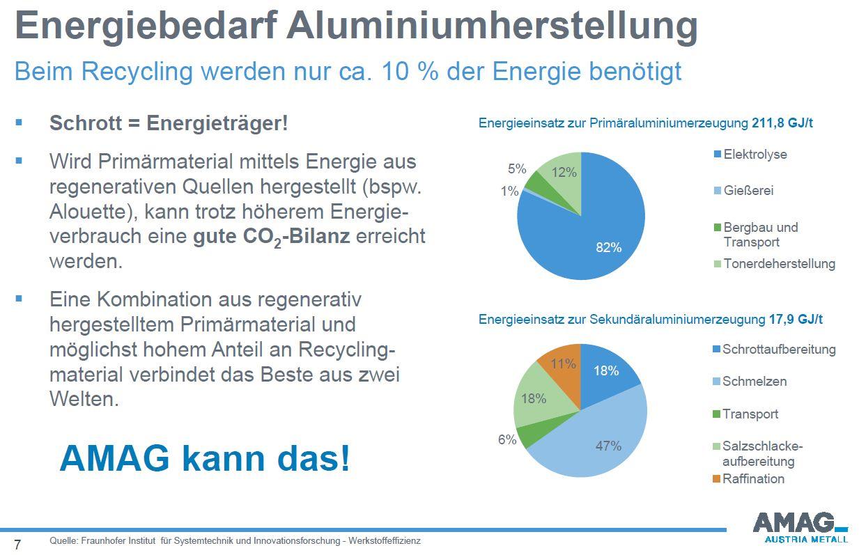 Energiebedarf der Aluminiumherstellung - DI Dr. Kaufmann