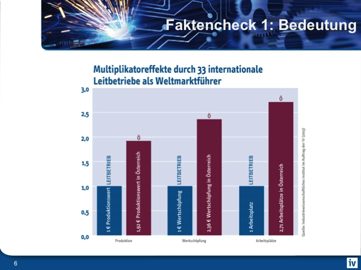 Die Bedeutung der Leitbetriebe für den Standort Oberösterreich
