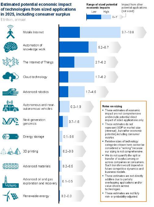 Erwarteter ökonom. Impact disruptiver Technologien (c) McKinsey Global Institute