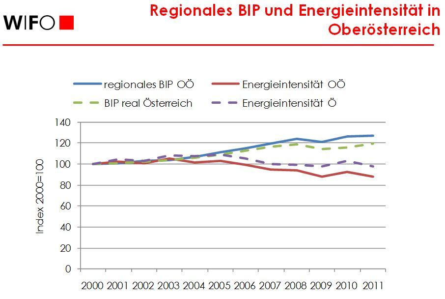 Regionales BIP und Energieintensität in sterreich und Oberösterreich - Dr. Köppl (WIFO)
