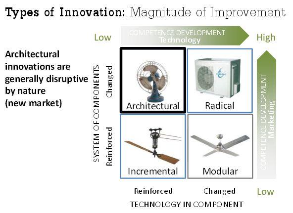 Radikale Innovationen Und Disruptive Technologien Academia Superior Gesellschaft Fur Zukunftsforschung