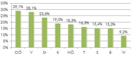 Industriequote im Bundesländervergleich 2011, Quelle: Eurostat, P-IC (Industrie als Verarbeitendes Gewerbe/Herstellung von Waren)