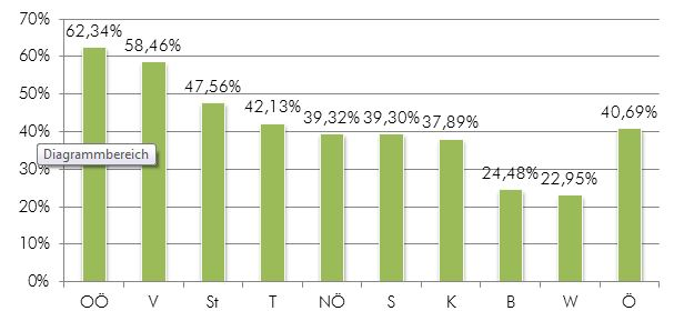Exportquoten im Bundesländervergleich 2011, Quelle: Statistik Austria, P-IC