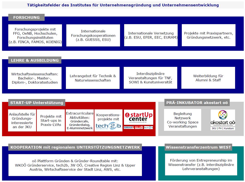 Tätigkeitsfelder des Instituts für Unternehmensgründungen und -entwicklung