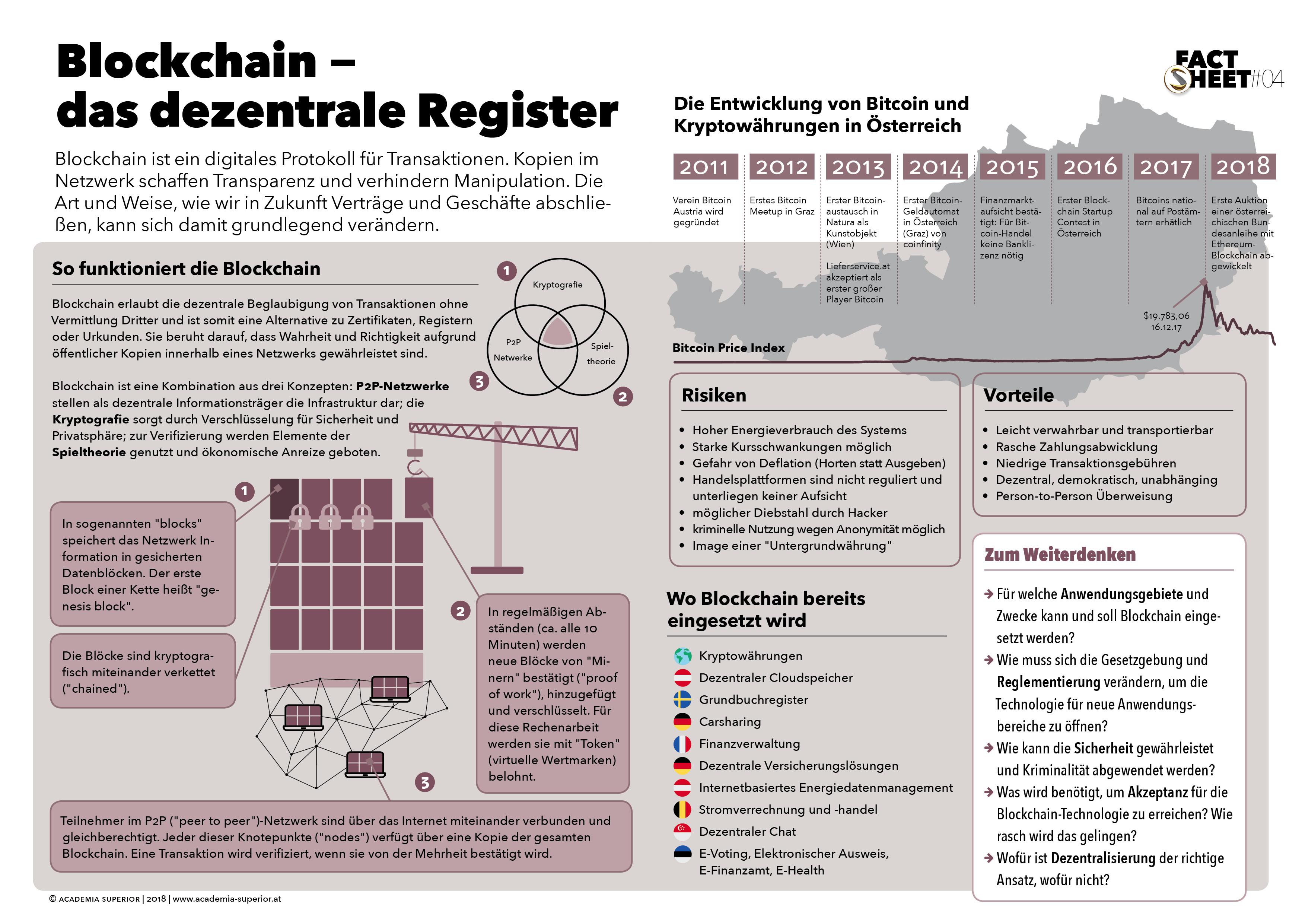 Factsheet Blockchain