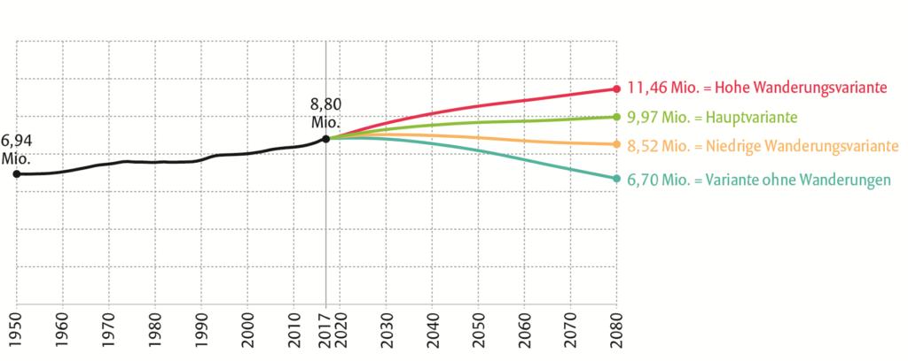 Bevölkerungsprognose Österreich bis 2080 Quelle und Grafik: STATISTIK AUSTRIA, Bevölkerungs- und Erwerbsprognose 2018.