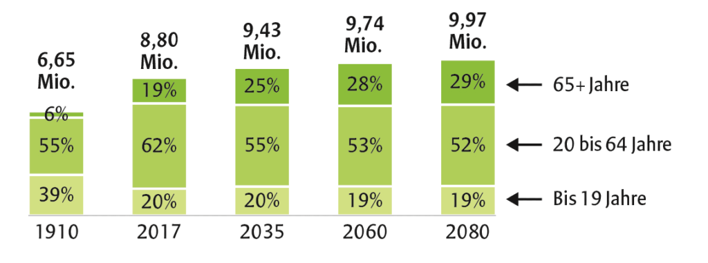 Entwicklung der Alterstruktur in Österreich bis 2080 Quelle und Grafik: STATISTIK AUSTRIA, Bevölkerungs- und Erwerbsprognose 2018.