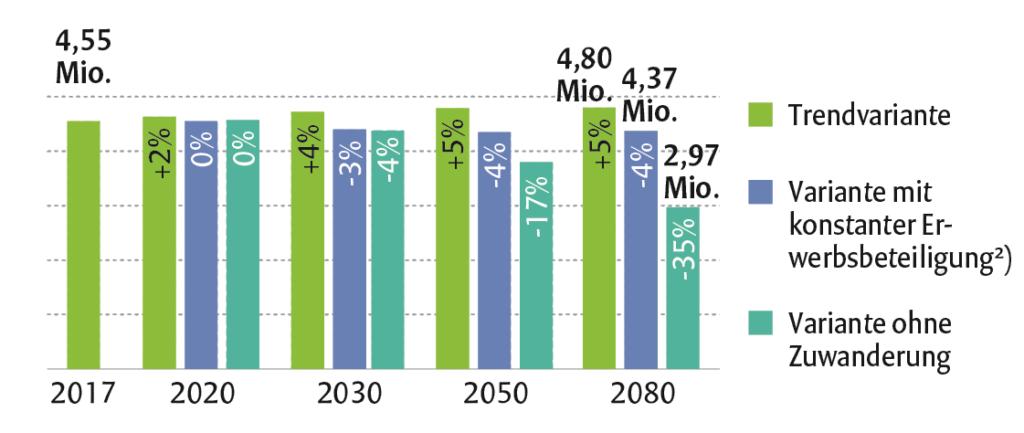 Prognose der Entwicklung der Erwerbsbeteiligung bis 2080. Quelle und Grafik: STATISTIK AUSTRIA, Bevölkerungs- und Erwerbsprognose 2018. – 1) Erwerbspersonen gemäß ILO-Konzept (ILO: International Labour Organisation), Summe aus Selbständigen und mithelfenden Familienangehörigen sowie unselbständig Beschäftigten und Arbeitslosen. – 2) Erwerbsbeteiligung nach Alter und Geschlecht bleibt auf Niveau von 2017 konstant.