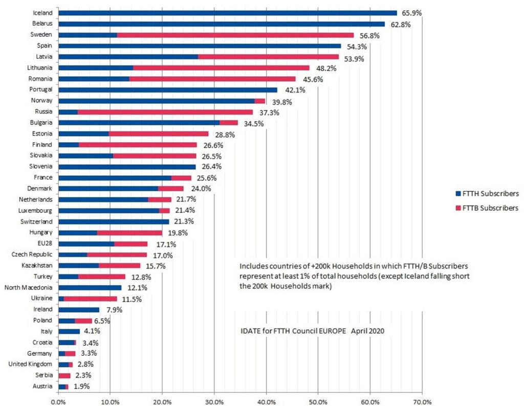 Europäisches FTTH/FTTB Ranking